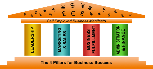 4 pillars of business