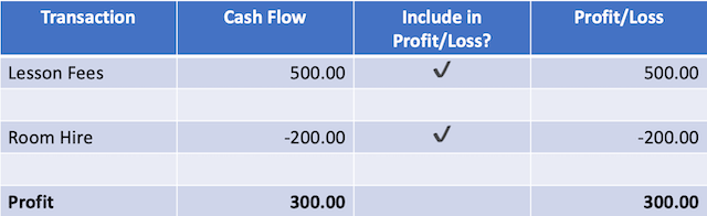 cash transactions example