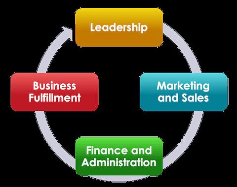 four pillars of business success